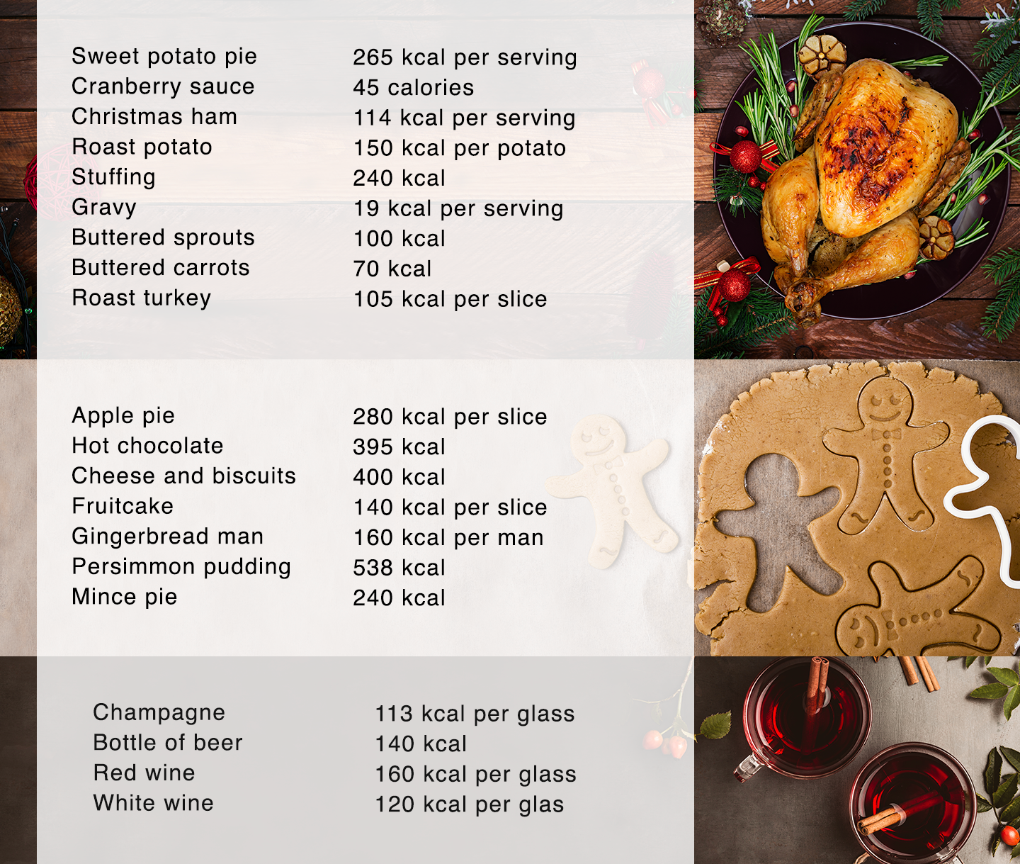Christmastime calorie count