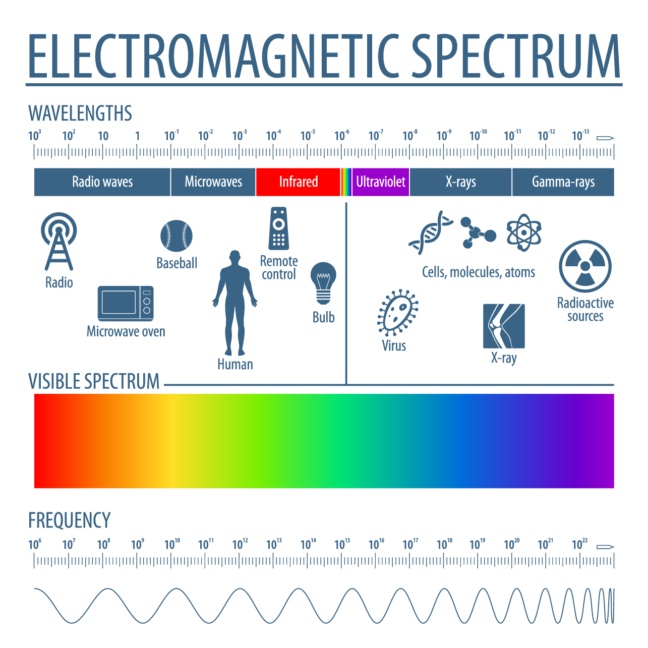 spectrum line